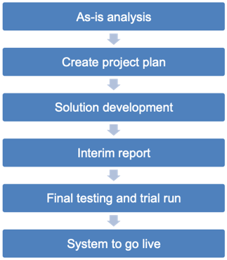 As-is analysis, Create project plan, Solution development, Interim report, Final testing and trial run, System to go live