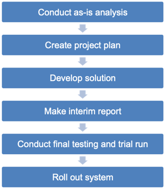 Conduct as-is analysis, Create project plan, Develop solution, Make interim report, Conduct final testing and trial run, Roll out system